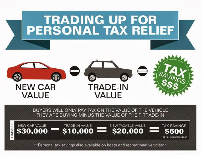 Sales-Tax-On-The-Difference-Trade-In-Vehicle-Michigan