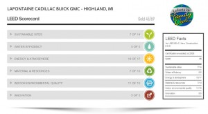 LaFontaine-Cadillac-Buick-GMC-Gold-LEED-Scorecard