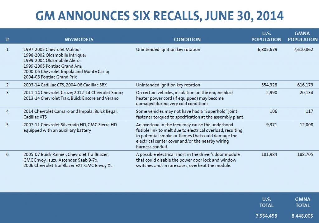 GM-Announces-Six-Recalls-June-30-2014