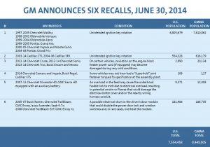 GM-Announces-Six-Recalls-June-30-2014