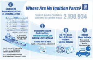 GM-Ignition-Switch-Recall-Parts-Timeline