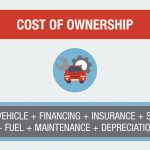 Cost of Vehicle Ownership Formula