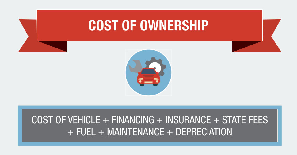 Cost of Vehicle Ownership Formula
